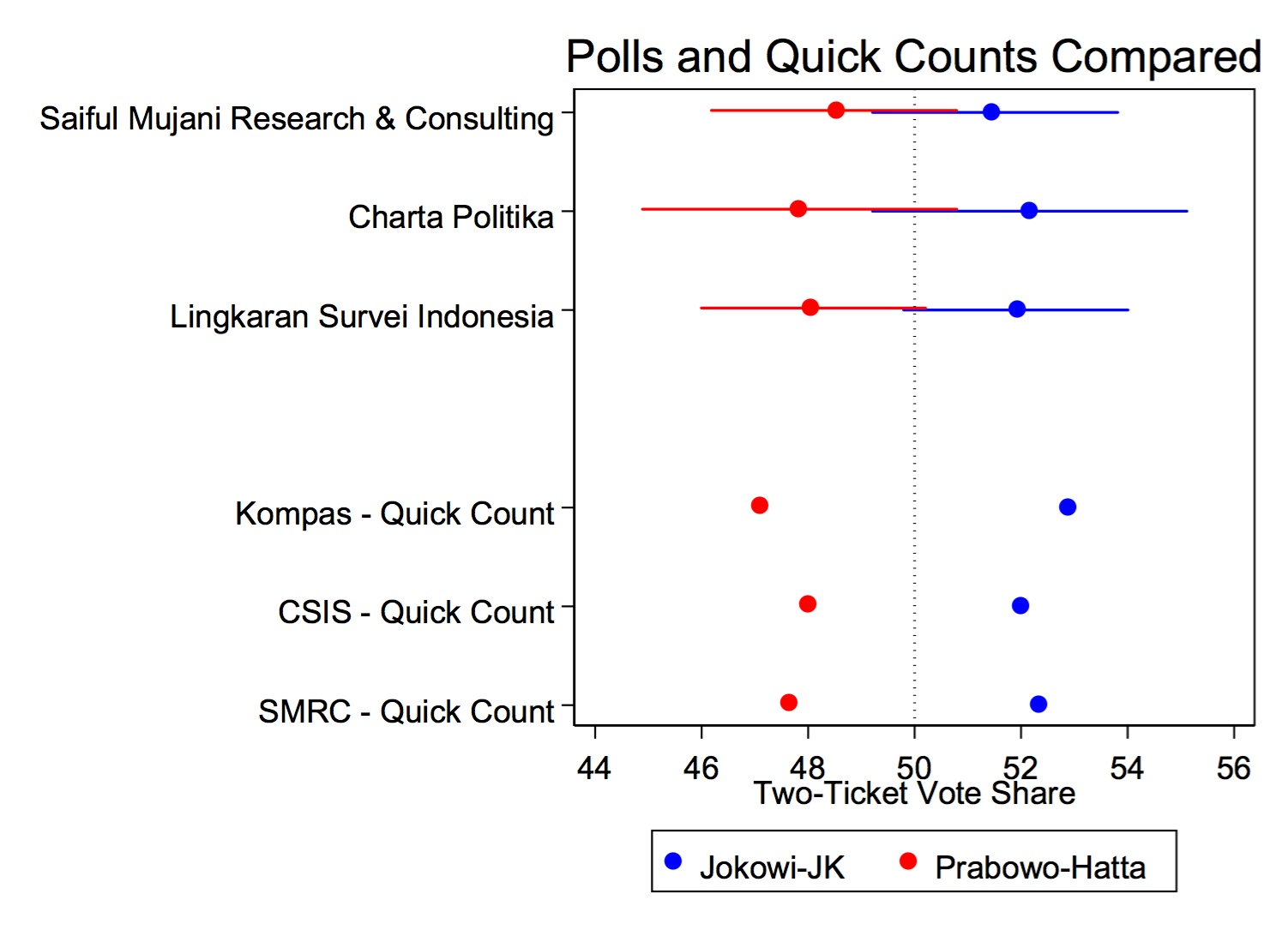 選後初步的quick count結果 https://tompepinsky.files.wordpress.com/2014/07/polls-quickcounts.jpg