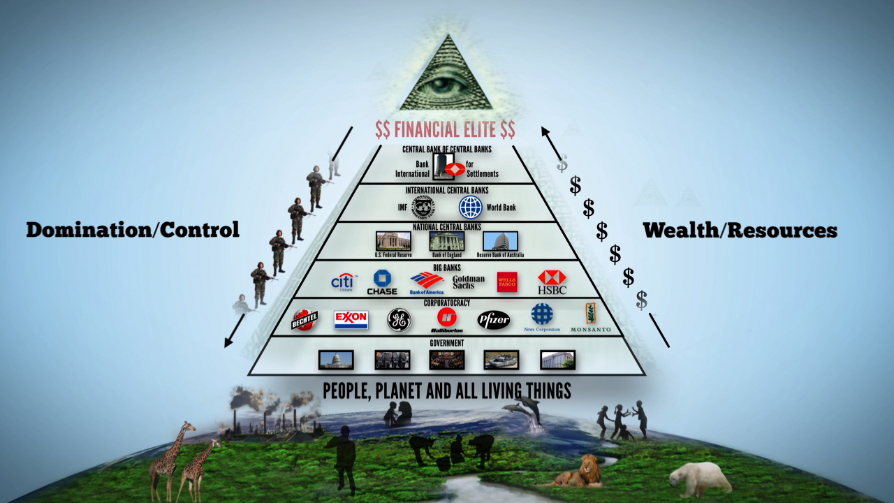 https://www.intellectualrevolution.tv/wp-content/uploads/FollowTheMoney-Bank-Pyramid.jpg